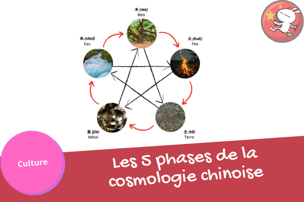 Objectif Chinois | Les 5 phases
